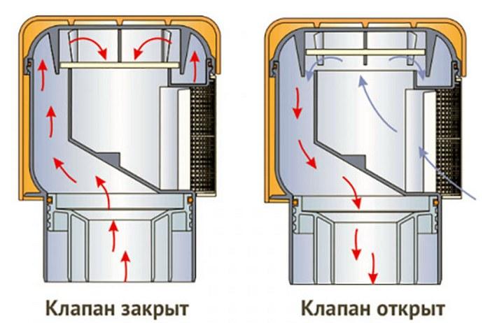 канализационные аэраторы