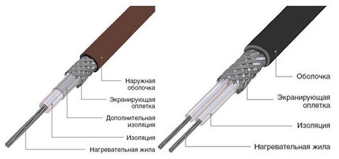 греющий кабель для канализации