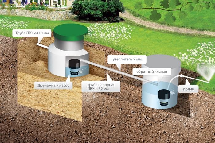 очистные сооружения хозяйственно бытовых сточных вод