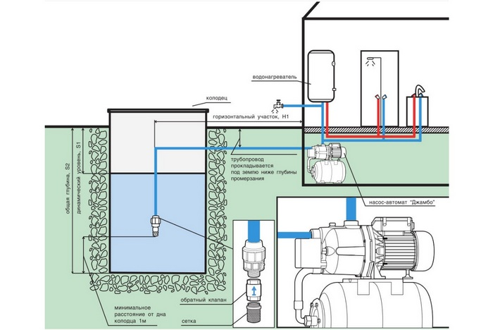 водяные станции