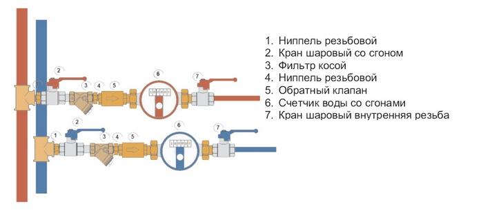 счетчик воды схема установки