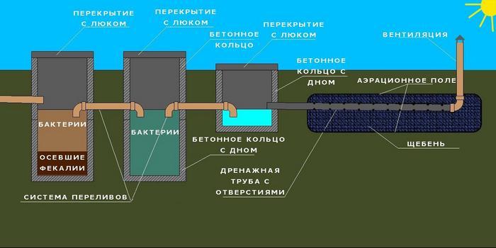отзывы об автономной канализации