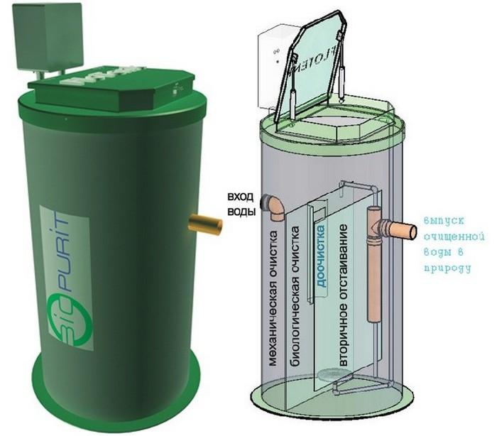 биохимический метод очистки сточных вод