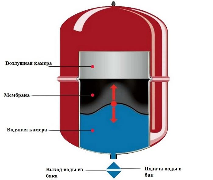 автоматическая насосная станция для дачи