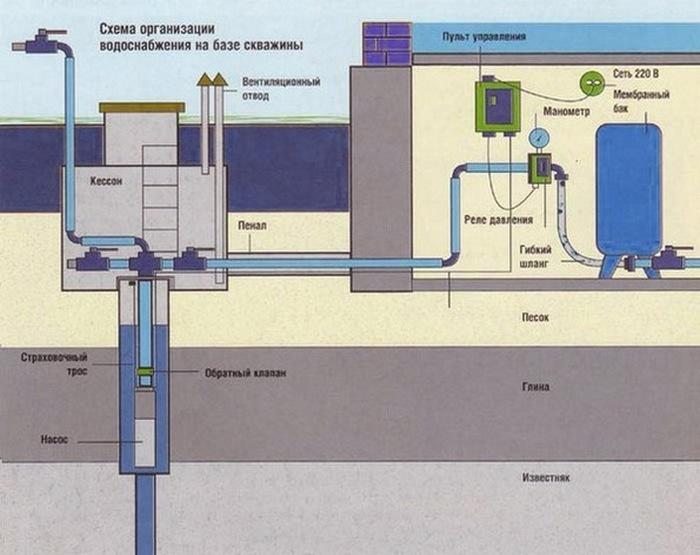 подключение глубинного насоса к системе водоснабжения