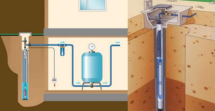 подключение скважинного насоса к автоматике схема