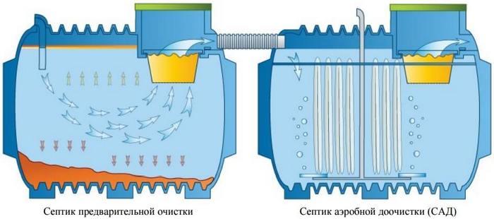 обработка осадков сточных вод