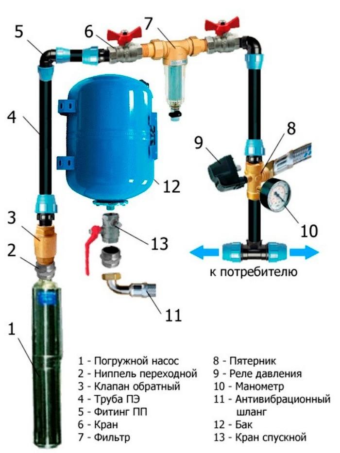 подключение гидробака к скважине
