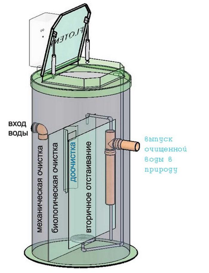 биологическая очистка сточных вод аэротенки