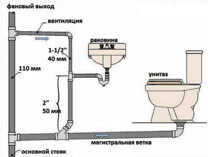 акт испытания систем канализации и водостоков