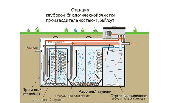 станция глубокой очистки канализации