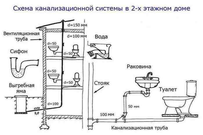канализация для частного дома как правильно