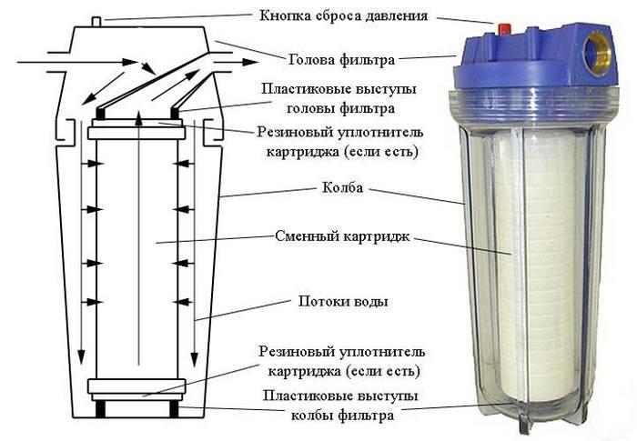 счетчик для воды на фильтр