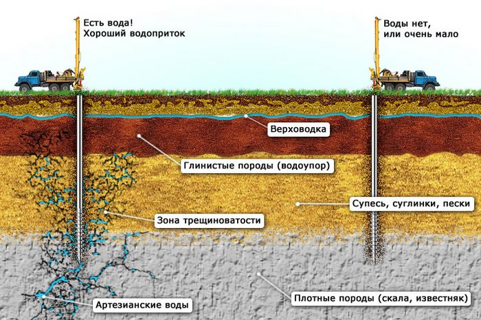 карта подземных вод