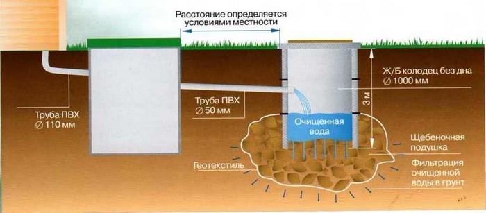 глубина траншеи для канализации