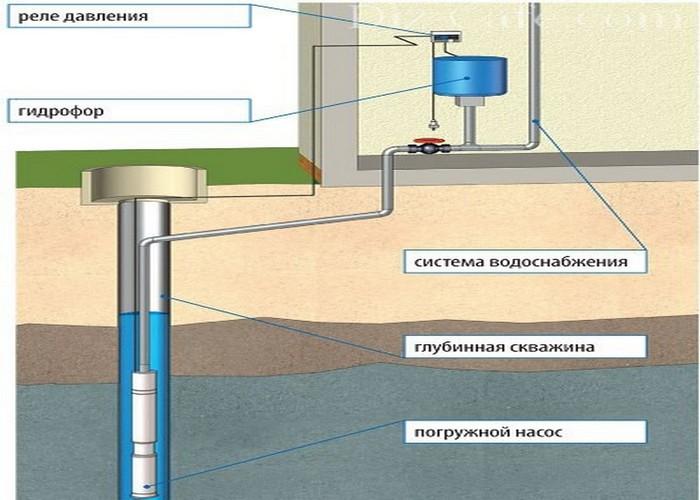 водяные станции для дома
