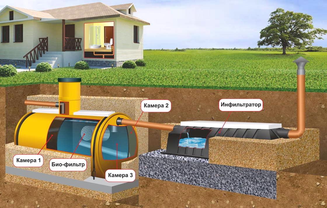 схема автономной канализации для частного дома