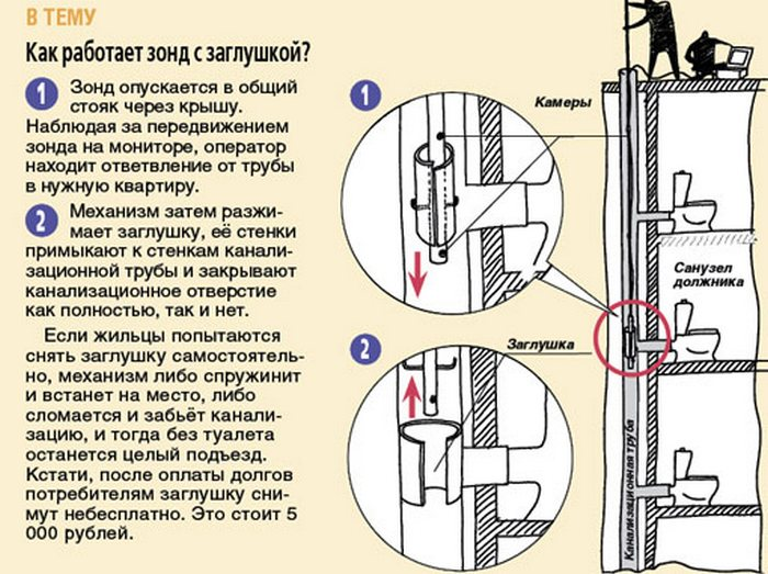 Как ставят заглушки на канализацию должникам видео
