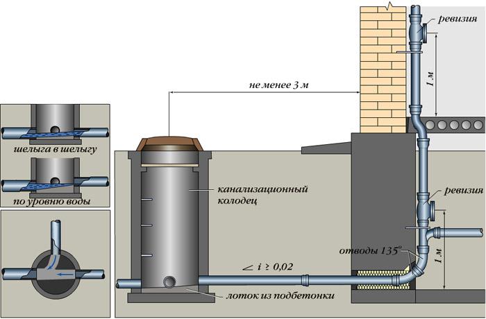 расстояние от канализации до фундамента