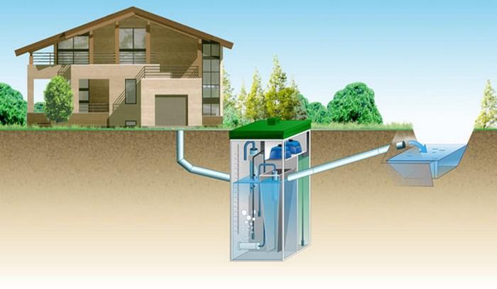 канализационные сооружения