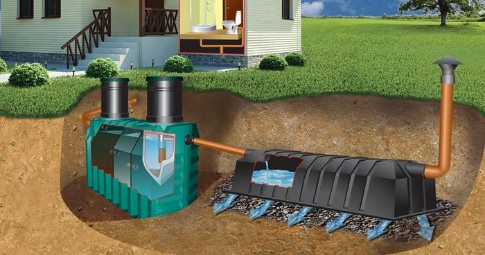 канализация танки