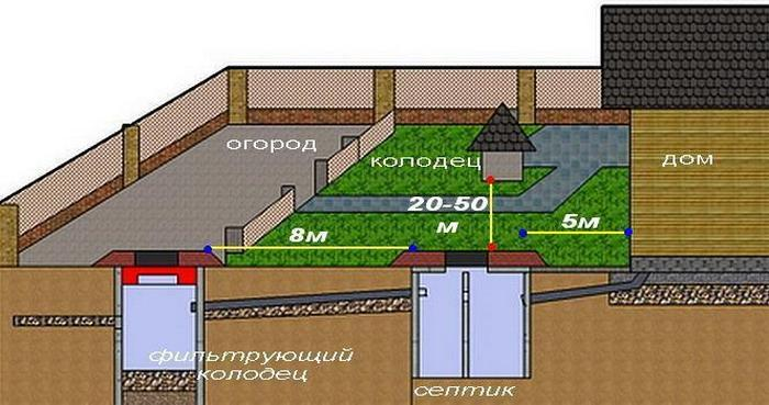 расстояние от канализации до здания
