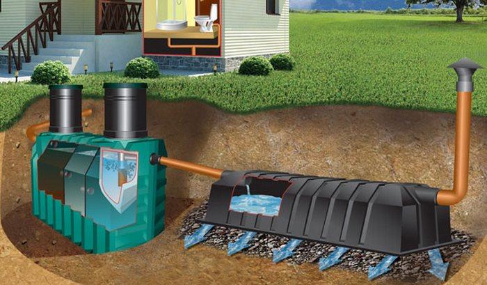 схемы канализации