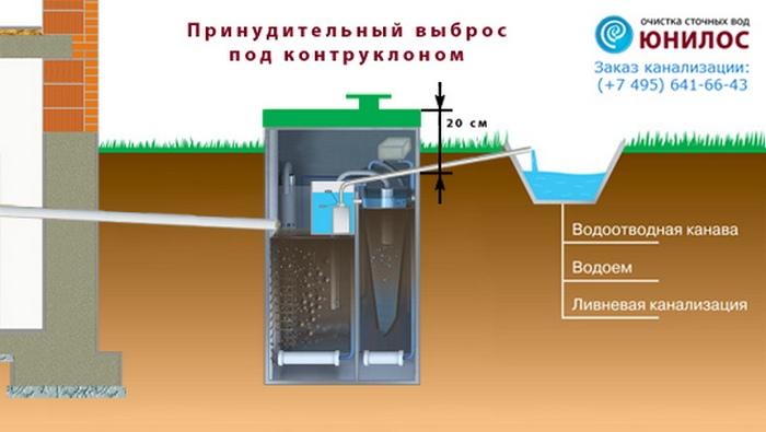 автономные канализации юнилос