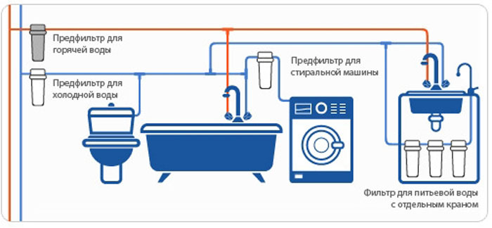 разводка труб в ванной своими руками