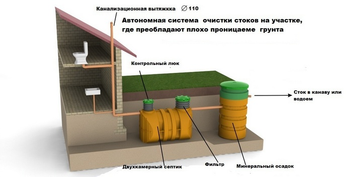 Схема монтажа канализации в частном доме