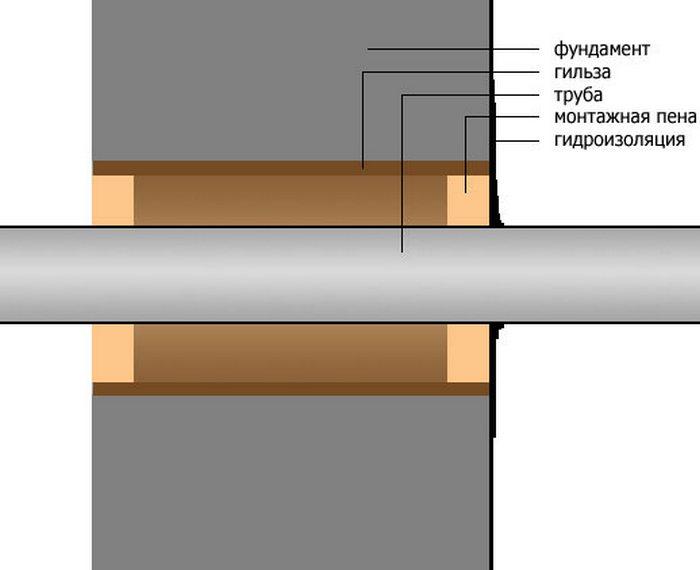 системы канализация для частного дома