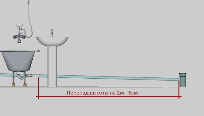 уклон для канализационных труб