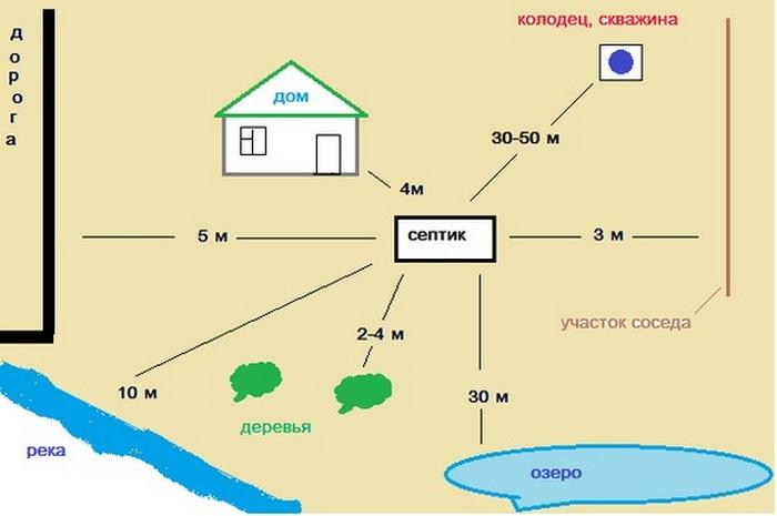 расстояние от водопровода до фундамента