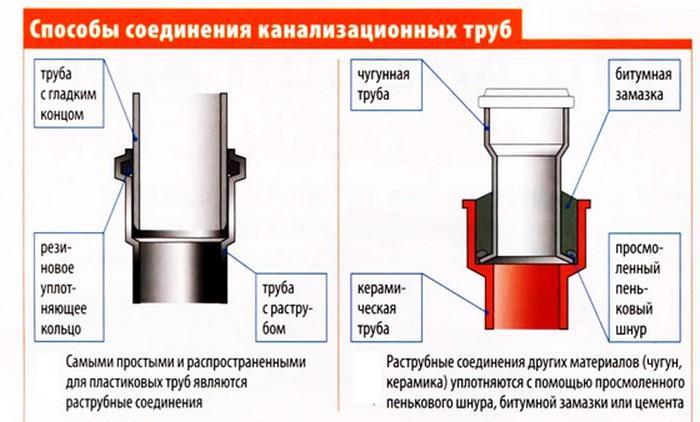 стыки канализационных труб