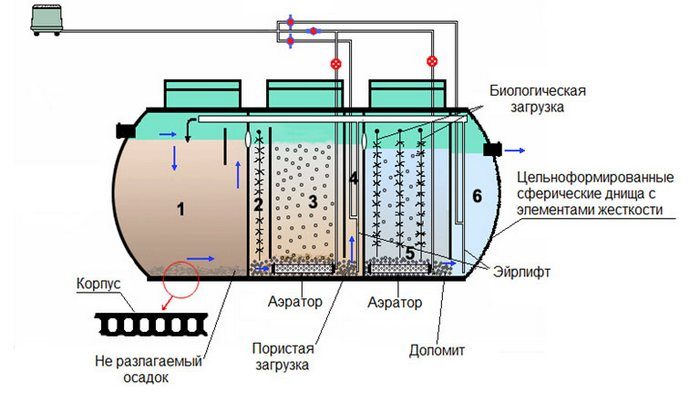 очистка сточной воды