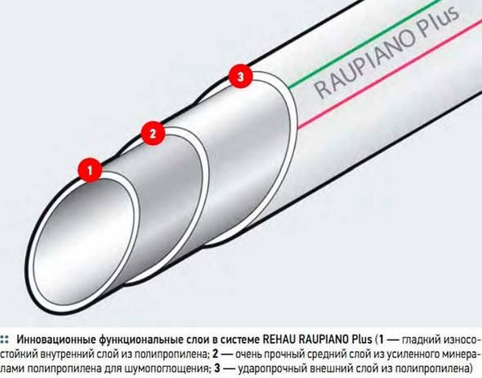изоляция канализационные трубы