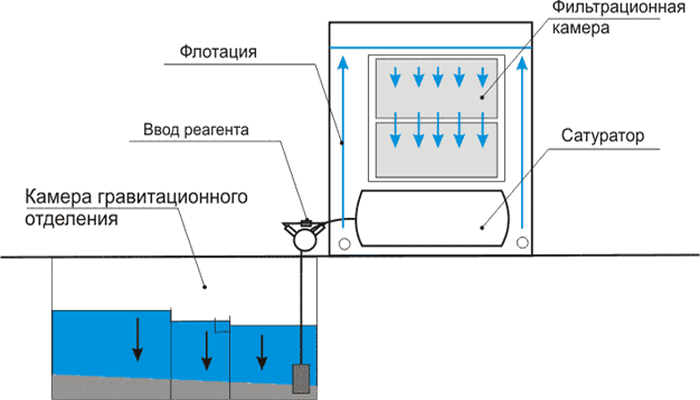 физико химическая очистка сточных вод