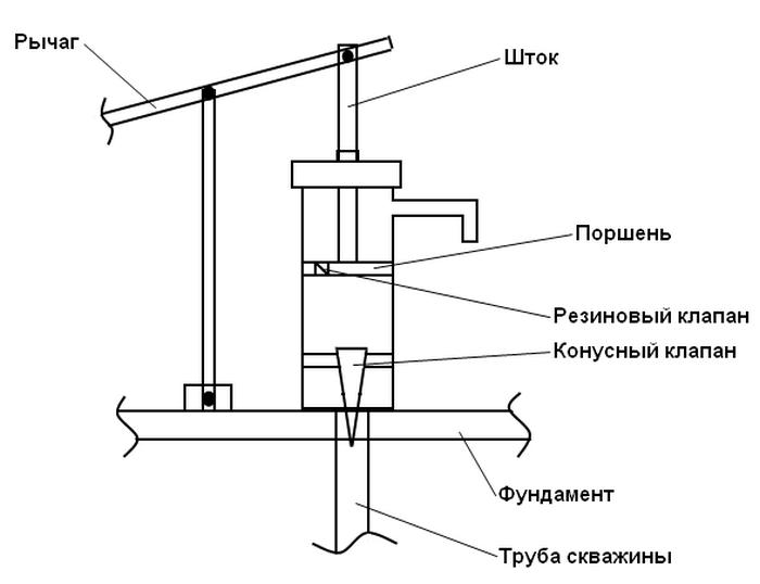 колонка из скважины