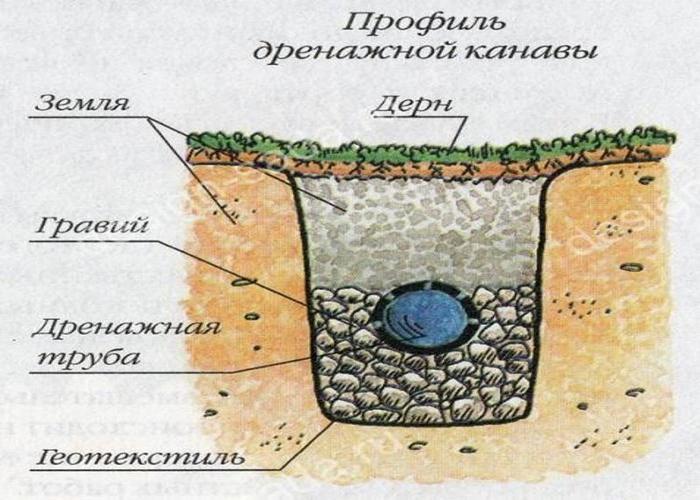 схемы канализации в частном доме