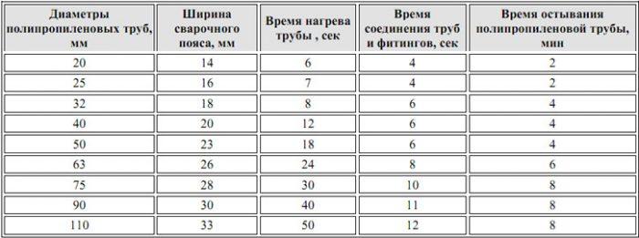 температурная таблица для пайки пропиленовых труб
