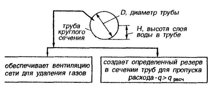 уклон для канализационных труб 110