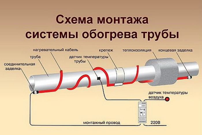 Прогревающий кабель для водопровода
