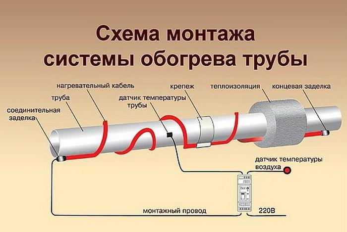 греющий кабель в трубу