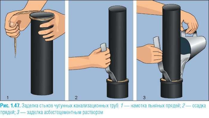 соединение труб разного диаметра