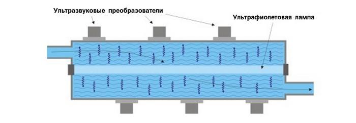 химические методы обеззараживания воды