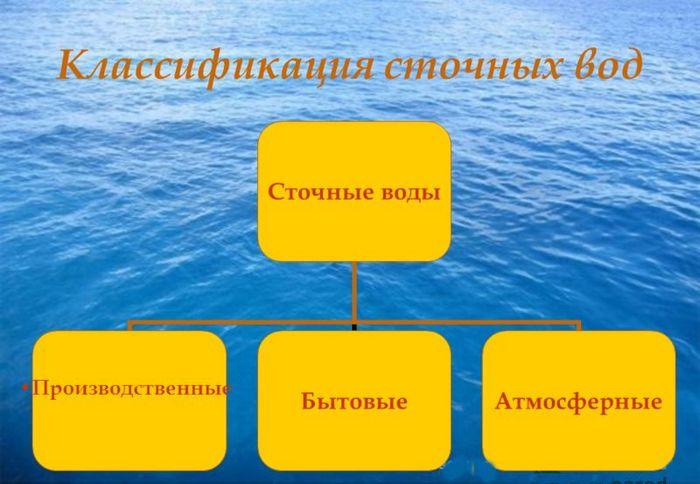 анализ сточных вод