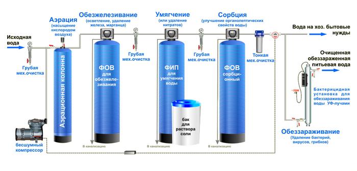 фильтры для воды для очистки от железа