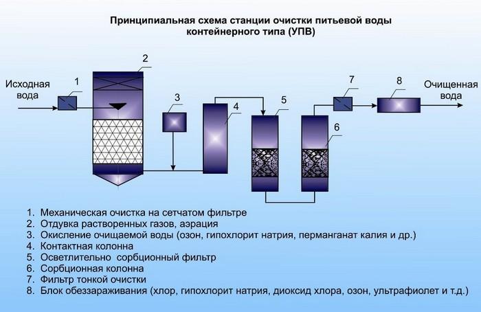 химический метод очистки воды