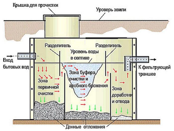 очистное сооружение для частного дома