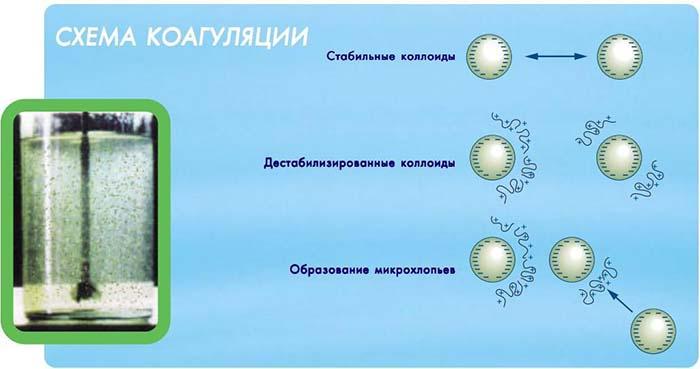 химическая обработка сточных вод